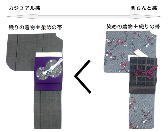 着物コーデ基礎 きもの組み合わせベーシック キモノスタイリング